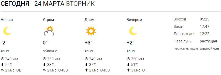 Прогноз погоды на юбк крыма